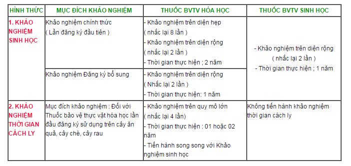 hinh-thuc-khao-nghiem