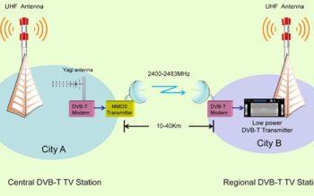 Hợp quy thiết bị phát hình quảng bá mặt đất sử dụng kỹ thuật số DVB-T